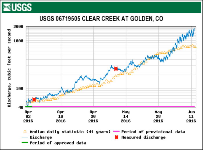 Clear Creek at Golden gage April 1 through June 12, 2016.