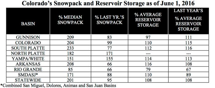 reservoirstoragesnowpacktable06012016nrcs