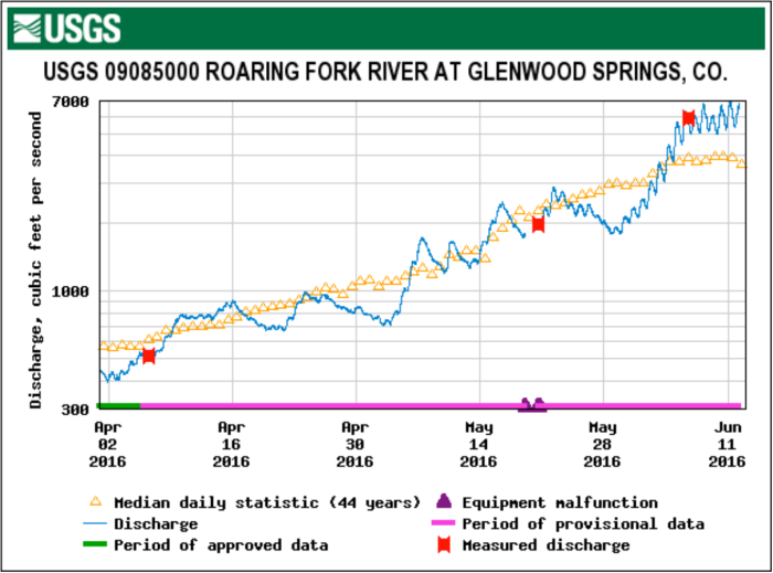 Roaring Fork River at Glenwood Springs gage April 1 through June 12, 2016.
