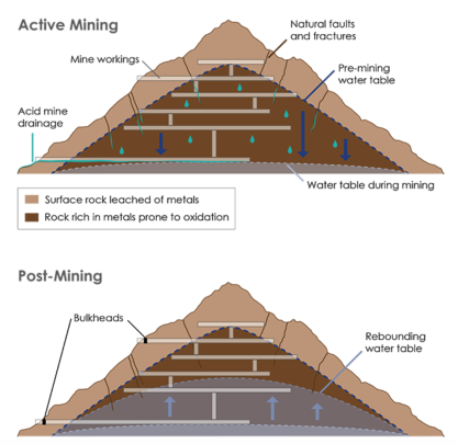 During mining (top), the water table is often lowered to access ore, exposing the rock to oxygen and creating acid mine drainage. Sealing off a mine can return the water table to pre-mining levels (bottom), creating anoxic conditions inside the mine and preventing further acidification. Credit: K. Cantner, AGI.