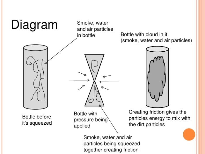 Cloud in a bottle diagram via BestOfPicture.com