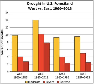 droughtinusforestland1960to2013usgs
