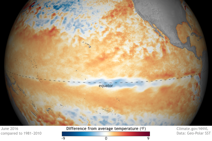 Sea surface temperature in June 2016 compared to the 1981-2010 average. Cooling in the central tropical Pacific confirms that El Niño is over and hints that La Niña may develop later this year, if the atmopshere responds. NOAA Climate.gov map by Dan Pisut (NOAA EVL), based on GEO-Polar data.
