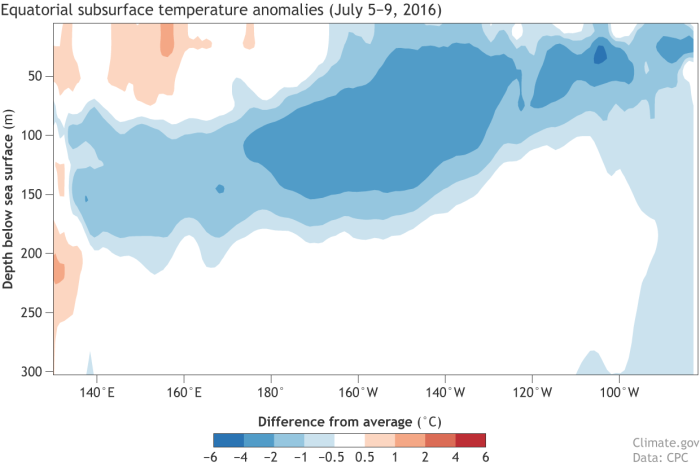 Departure from average of the surface and subsurface tropical Pacific sea temperature averaged over July 5-9 2016. The vertical axis is depth below the surface (meters) and the horizontal axis is longitude, from the western to eastern tropical Pacific. Values are for right along the equator. The massive volume of water of below-average temperature extends to the surface near 130°-150°W, and also near 105°W and 85°-90°W.