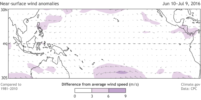 Departure from average low-level (850 hPa) winds across the tropical Pacific Ocean from June 10–July 9, 2016. Arrows show wind direction, and shading shows areas where the speed is different from zero to a noteworthy degree. Along the central and eastern equatorial Pacific, the trade winds were mostly average.