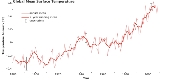 Despite ups and downs from year to year, global average surface temperature is rising. By the beginning of the 21st century, Earth's temperature was roughly 0.5 degrees Celsius above the long-term (1951–1980) average. (NASA figure adapted from Goddard Institute for Space Studies.