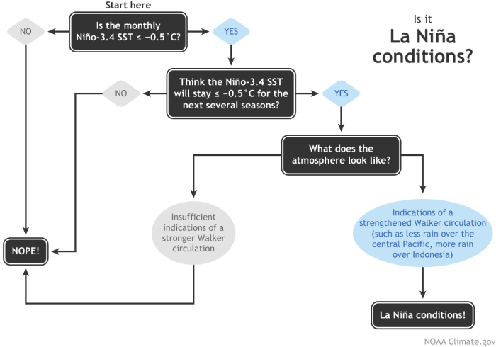 Flowchart showing decision process for determining La Niña conditions. Figure by Fiona Martin, adapted by Climate.gov.