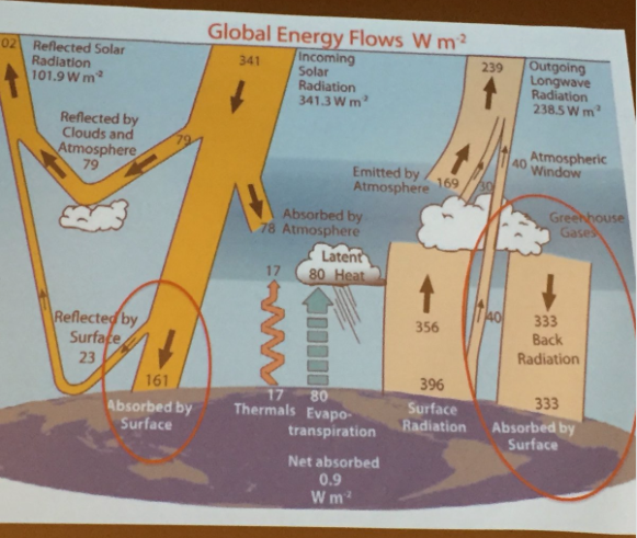 Earth's energy balance showing energy absorbed at the surface (troposphere and oceans). Slide via Brad Udall, October 27, 2016, Loveland, Colorado.