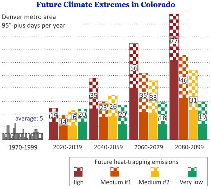 The figure above shows how the number of days 95° or hotter in the Denver metro area could go from an average of 5 per year late in the last century to 77 per year late in this century. For future periods, the figure shows the range of the middle 80 percent of projections from multiple climate models (the checkered portions of the columns) and the medians (the numerals), for four possible levels of future heat-trapping emissions. Graphic via the Rocky Mountain Climate Organization.