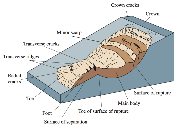 These schematics illustrate the major types of landslide movement. Via USGS.