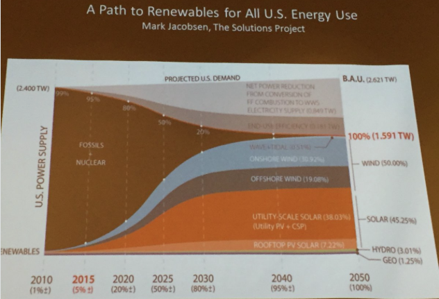 Path to renewables. Slide via Brad Udall, South Platte Forum, October 27, 2016.