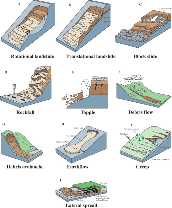 Types of landslide movement.