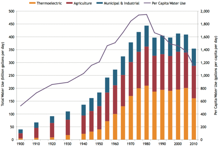 Total Water Use (Freshwater and Saline Water), by Sector (1900–2010) Notes: Municipal and Industrial (M&I) includes public supply, self-supplied residential, self-supplied industrial, mining, and self-supplied commercial (self-supplied commercial was not calculated in 2000–2010). Agriculture includes aquaculture (1985–2010 only), livestock, and irrigation. Between 1900 and 1945, the M&I category includes water for livestock and dairy. Sources: Data for 1900–1945 from the Council on Environmental Quality (CEQ) (1991). Data for 1950–2010 from USGS (2014a). Population data from Williamson (2015).