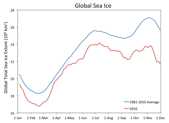 This time series of daily global sea ice extent (Arctic plus Antarctic, month and first day of month on the x axis) shows global extent tracking below the 1981 to 2010 average. Sea Ice Index data.