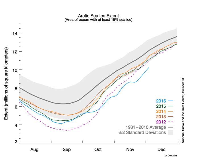 The graph above shows daily Arctic sea ice extent as of December 5, 2016, along with daily ice extent data for four previous years. 2016 is shown in blue, 2015 in green, 2014 in orange, 2013 in brown, and 2012 in purple. The 1981 to 2010 average is in dark gray. The gray area around the average line shows the two standard deviation range of the data. Sea Ice Index data. High-resolution image. Credit: National Snow and Ice Data Center.