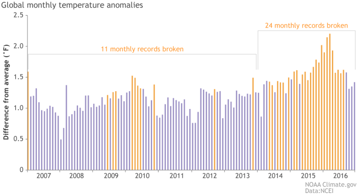 Monthly temperature anomalies (difference from average) from 2007-2016. Orange bars indicate months that set a new temeprature record at the time they occurred. During the past three years, 24 months set new records for warmth. In some cases, monthly records set in 2014 were broken in 2015, and again 2016. NOAA Climate.gov graph, adapted from NCEI original by Deke Arndt.