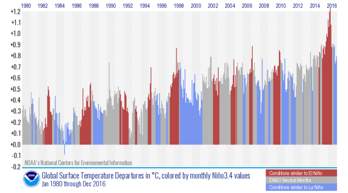 Monthly temperature departures from average color coded by the warm (red, El Niño) and cool (blue, La Niña) phases of the El Niño-Southern Oscillation climate pattern influencing the climate at the time. El Niño and La Niña months tend to be warmer or cooler, respectively, than their close neighbors. NOAA NCEI graph by Deke Arndt.