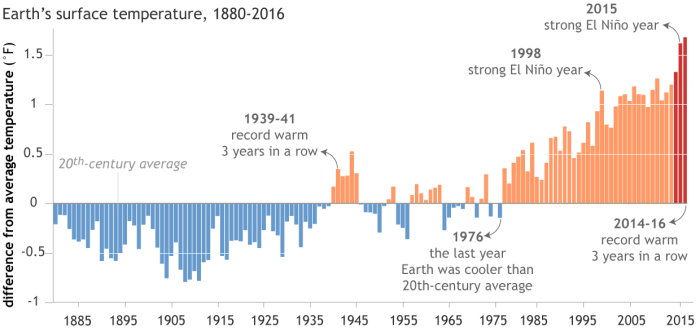 "Each year's global surface temperature compared to the twentieth-century average from 1880-2016. The three hottest years on record (2014–16) are colored red. The last record-warm ""three-peat"" was the period from 1939–41. Due to global warming, those years don't even rank in the top 30 warmest on record. Graph by NOAA Climate.gov, based on data from NCEI's Climate at a Glance."