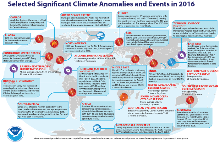 significantclimateanomaliesevents2016noaa