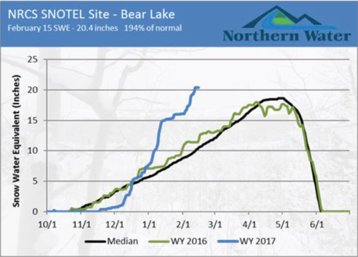 The Bear Lake SNOTEL (Big Thompson watershed) site's normal peak is 18.6 inches of snow water equivalent. As of Feb. 15, the site was reporting 20.4 inches of SWE. This is above the normal peak, with two additional snow accumulation months to go.
