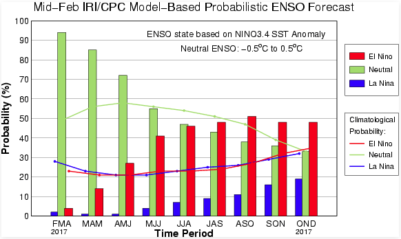 The IRI/CPC probabilistic ENSO forecast issued mid-February 2017. Note that bars indicate likelihood of El Niño occurring, not its potential strength. Unlike the official ENSO forecast issued at the beginning of each month, IRI and CPC issue this updated forecast based solely on model outputs. The official forecast, available at http://1.usa.gov/1j9gA8b, also incorporates human judgement.