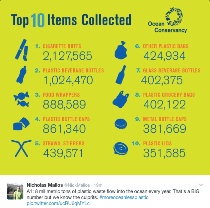 Top 10 sources of plastic pollution in our oceans.