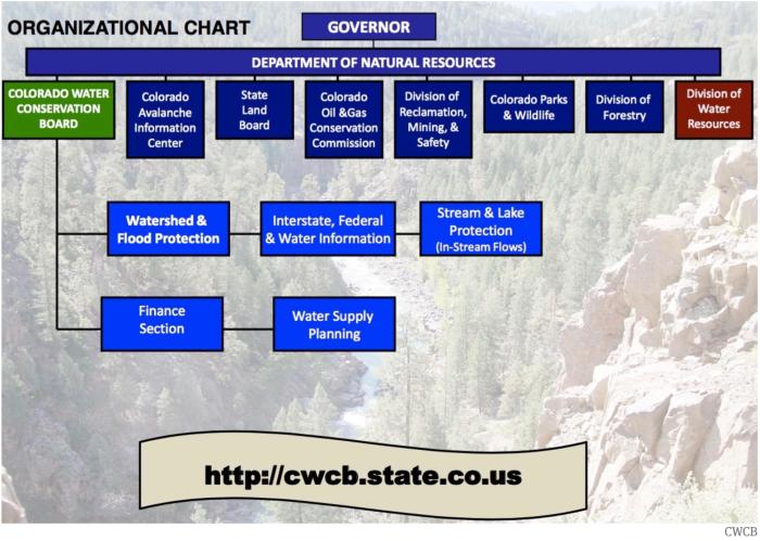 Colorado Water Plan | Coyote Gulch