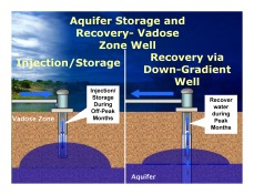 Figure 1: Vadose zone well with down-gradient recovery well, Credit Leonard Rice Engineering.