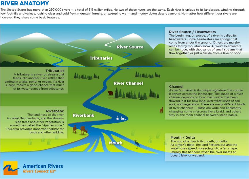Americanrivers River Anatomy Coyote Gulch