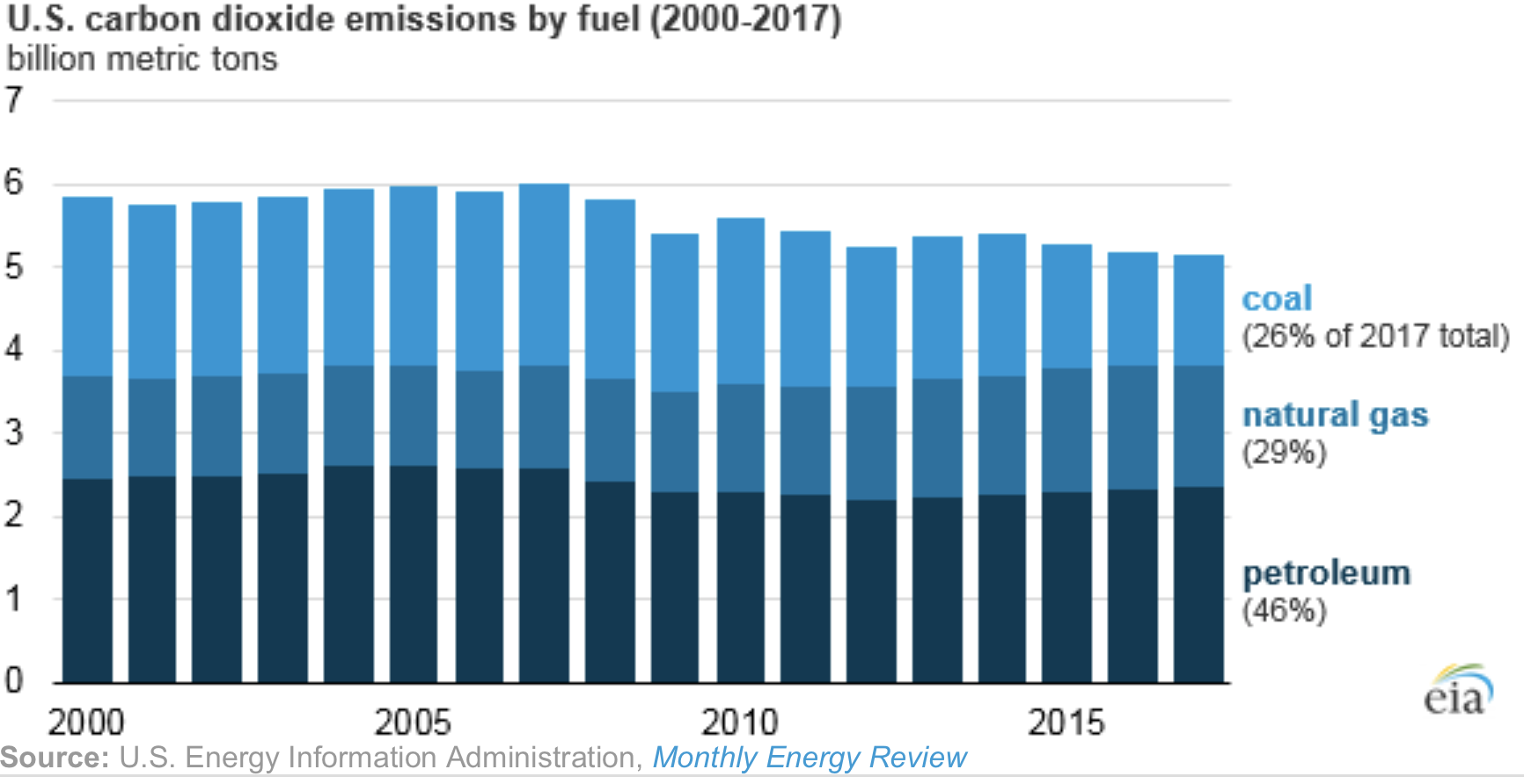 Oil And Gas Coyote Gulch Wildfire 250cc Wiring Diagram Us Energy Related Carbon Dioxide Co2 Emissions In 2017 Fell To 514 Billion Metric Tons 09 Lower Than Their 2016 Levels Coal Were The