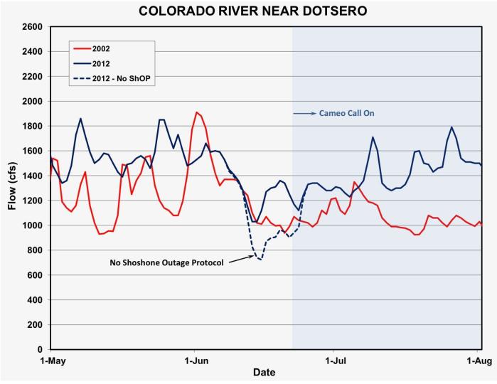 Colorado River Cooperative Agreement | Coyote Gulch