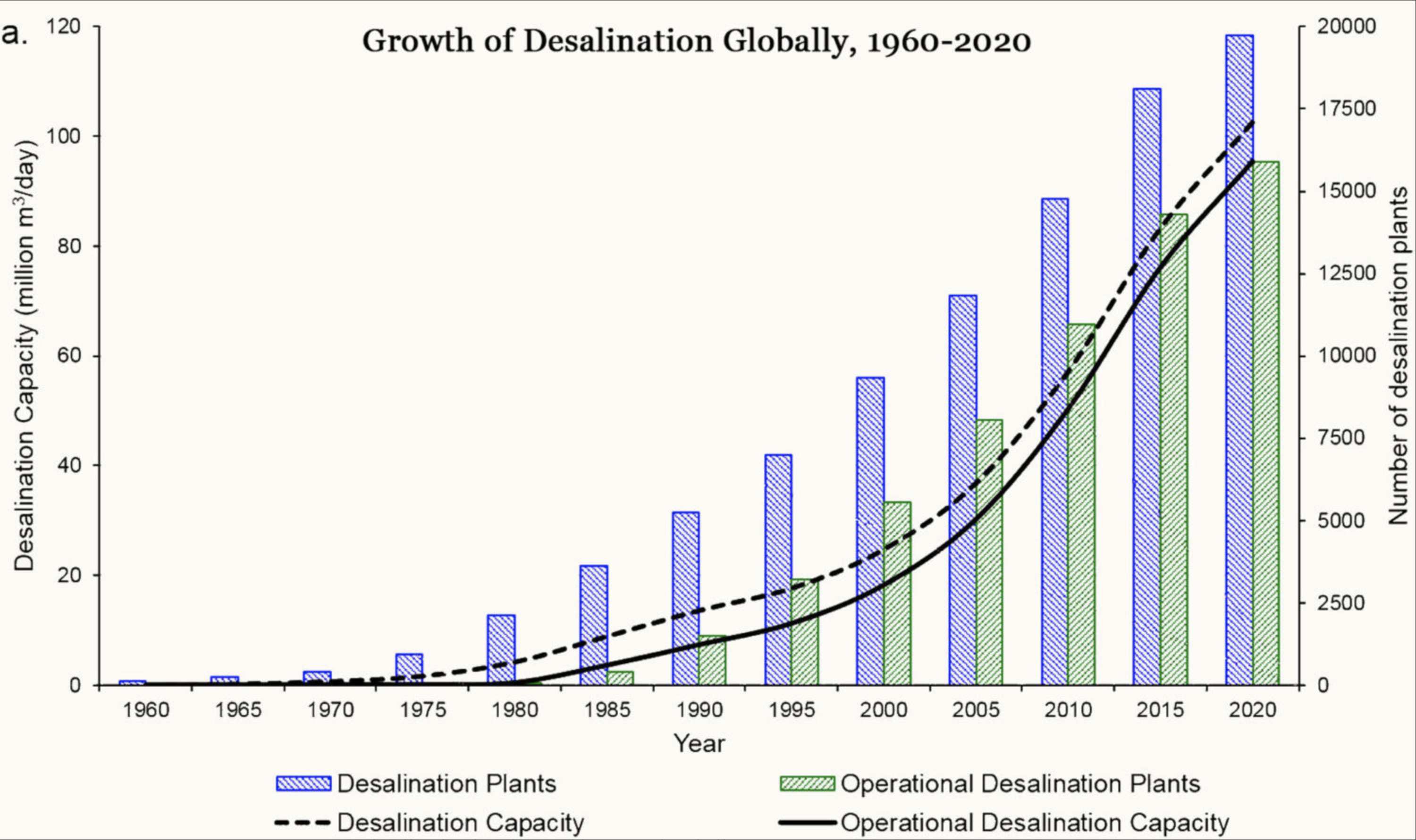 As Water Scarcity Increases, Desalination Plants Are on the