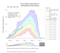 Arkansas River Basin SWE February 10, 2020 via the NRCS.