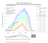 San Miguel, Dolores, Animas, and San Juan SWE February 10, 2020 via the NRCS.