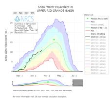 Upper Rio Grande River Basin SWE February 10, 2020 via the NRCS.