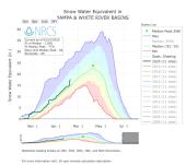 Yampa and White SWE February 10, 2020 via the NRCS.